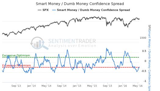 Smart_Money_-_Dumb_Money_Confidence_Spread 13 May
