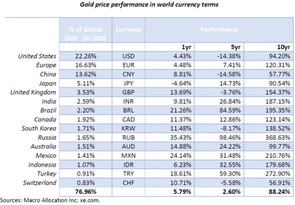 Reevaluación del precio del oro en las 15 principales divisas (en periodos de 1, 5 y 10 años)