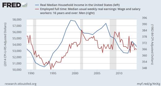 Línea Azul-Escala Izda.: Ingresos medios reales de las familias // Línea Roja –Escala Dcha.: Ingresos medios semanales por trabajadores varones