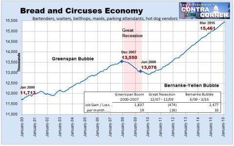 """Economía de """"pan y circo"""": número de empleos precarios (bares, camareros, puestos de venta de hotdogs, vigilantes de parkings, etc.).En milllones"""