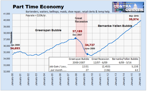 Economía a Tiempo Parcial: número de empleados a tiempo parcial (en millones)